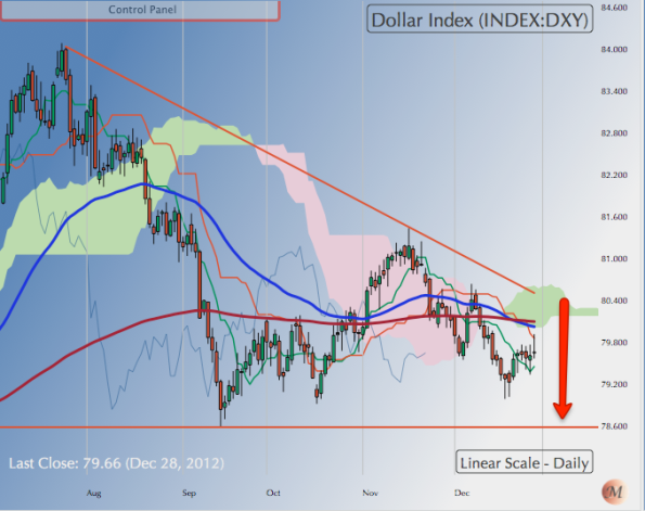 291212 DXY