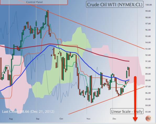 WTI Crude 221212
