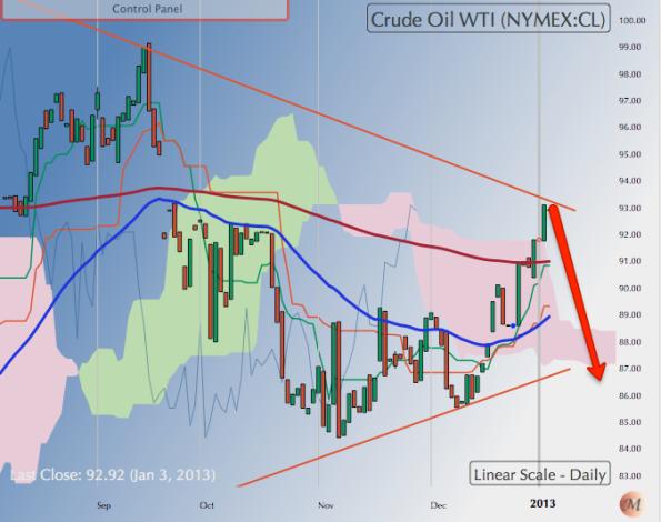 050113 WTI Crude