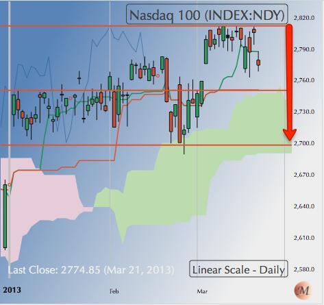 230313 NASDAQ 100