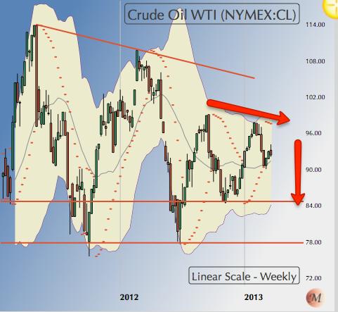 230313 WTI Crude