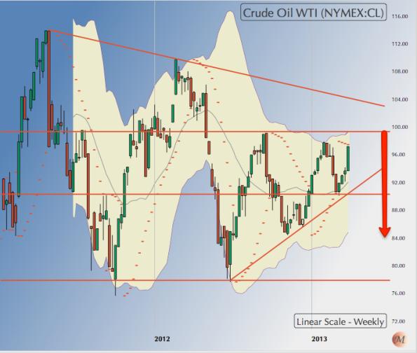300313 WTI Crude