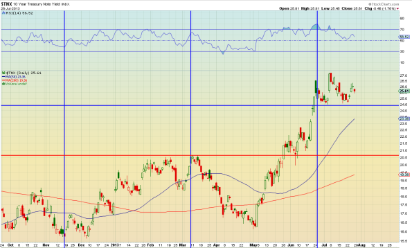 270713 $TNX Yield on 10 year USTs