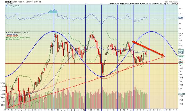 100813 Brent Oil