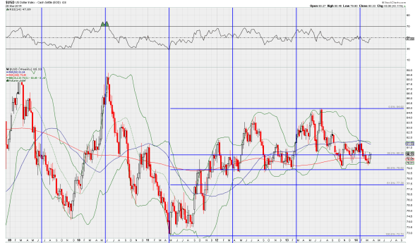 290314_DXY_Weekly
