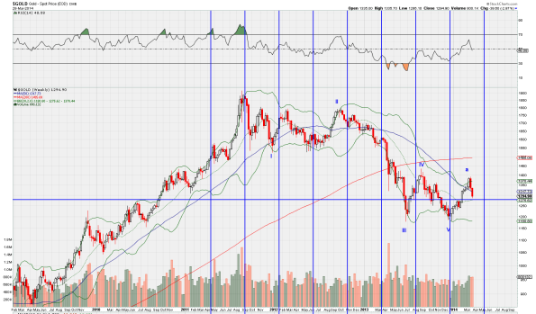 290314_Gold_weekly.